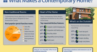The Ins & Outs of Contemporary Home Design   | The Ins & Outs of Contemporary Home Design   | The Ins & Outs of Contemporary Home Design [Infographic]