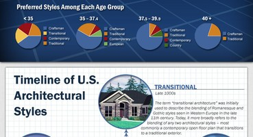 Top House Plan Styles by State  | Top House Plan Styles by State [Infographic]